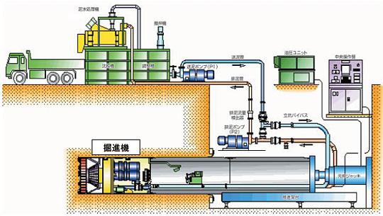下水道の工法】推進工法の流れ